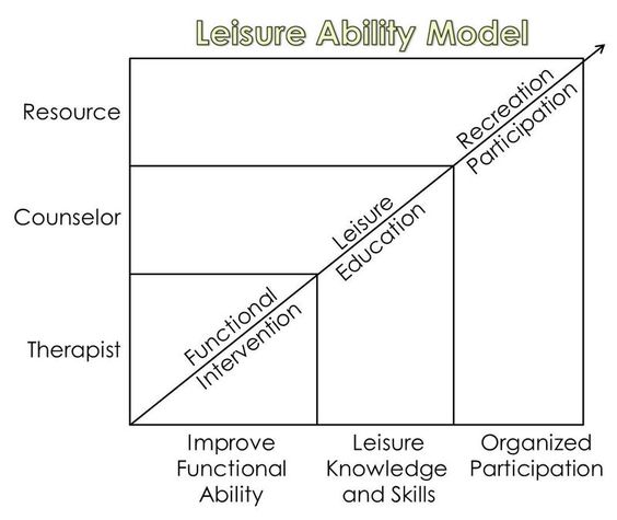 The leisure ability model