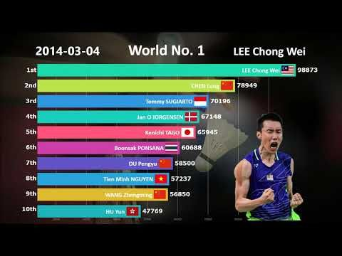 Ranking History Of Top 10 Badminton Players 2009 2019 Read The Rest Of This Entry Https Badmintonracket Biz Ranking Badminton Ranking Badminton Videos