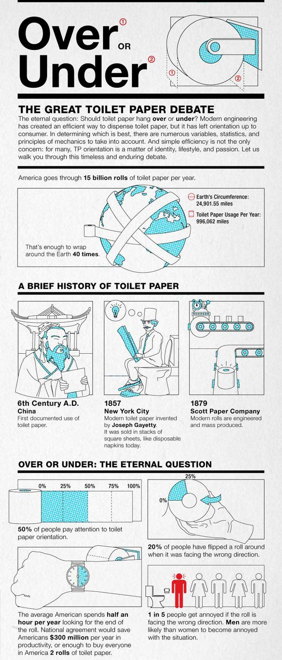 Infographic of the day; the mechanics of toilet paper, over or under