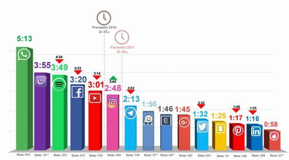 estudio redes sociales iab 2017