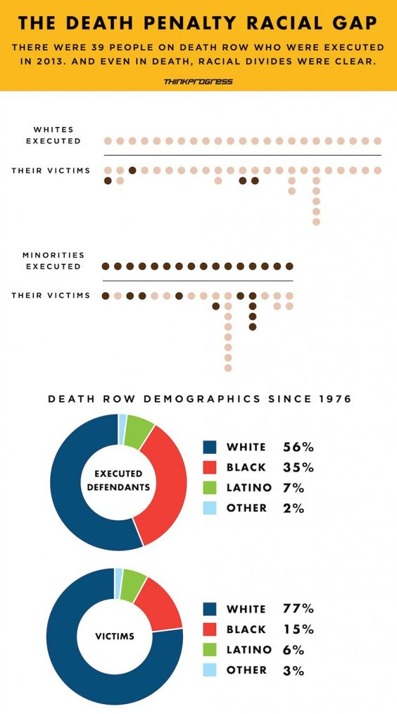race and the death penalty The national death-row population is roughly 42 percent black—nearly three times the proportion in the general population.