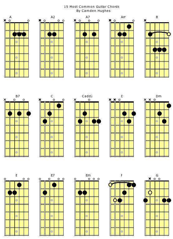 Guitar u00bb African Queen Guitar Chords - Music Sheets, Tablature, Chords and Lyrics
