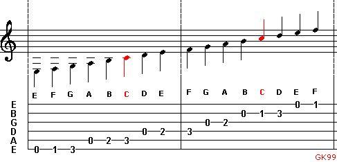 berklee guitar scales 101 pdf