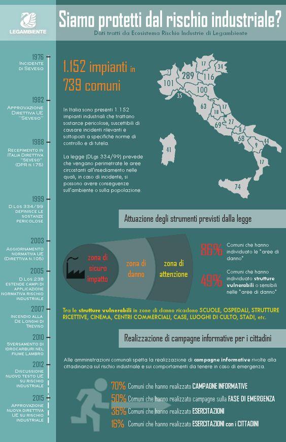 (29/01/2013) In Italia ci sono più di 1.100 industrie suscettibili di incidente rilevante. 739 i Comuni interessati. Nelle 'aree di danno' vicine alle industrie ci sono anche scuole, centri commerciali, ospedali. Ma solo il 50% dei Comuni fa informazione su come affrontare una eventuale emergenza. E solo il 16% fa esercitazioni coi cittadini. Il dossier --> http://www.legambiente.it/contenuti/dossier/impianti-industriali-caso-di-emergenza