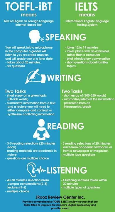Understand The TOEFL Scoring Scheme
