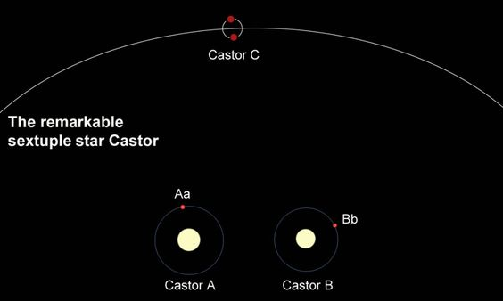 The star Castor in Gemini. You can resolve it into three stars in a small telescope, but each of the stars has a companion. Castor is really a sextuple star system. (The diagram is not to scale.)