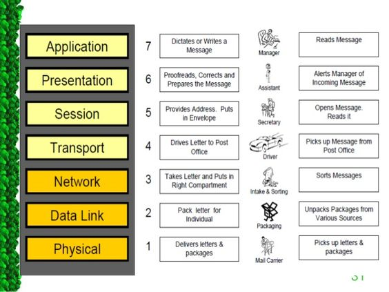The realization of modern data communication: OSI model for networks. 7 main flow layers describing the gradation of data handling between hardware and software.