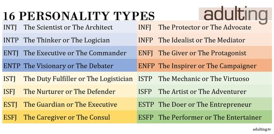 The 16 personality types according to the Myers-Briggs framework - logistician resume
