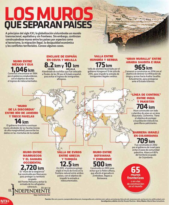 Los muros que separan los paises