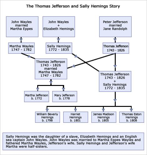 """essays on thomas jefferson and sally hemings Enotes plot summaries cover all the significant action of sally hemings   personal property in thomas jefferson's inventories, and """"dusky sally"""" appears  as the object of salacious accusations  summary themes characters critical  essays."""