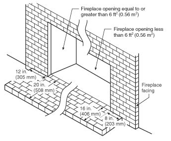 fire place hearth dimensions codes and industry