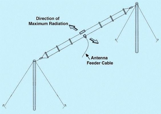 Hf Broadband Two Element Folded Dipole Antenna Can Be Mounted Either In An Inverted V Using A Single Mast Or In A Standard Dipole Configurat Amateurfunk Funk