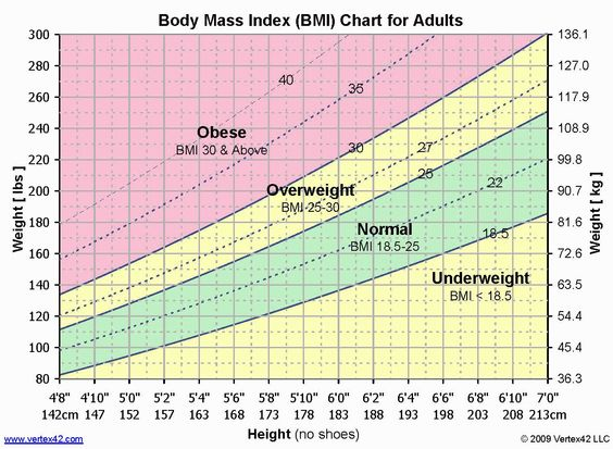 BMI Chart for Adults to determine Normal, Obese, Overweight or - bmi index chart template