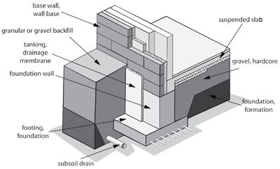 Building foundation diagram building science pinterest for Basement construction types