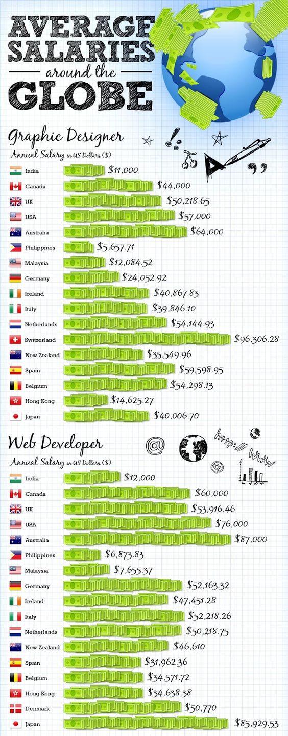 Average Salary Character Designer : Pinterest the world s catalog of ideas