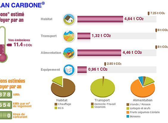FAIRE SON BILAN CARBONE  Il faut savoir où on est pour savoir où on va! En matière d'écologie et d'économies pour sauver la planète, il faut donc faire son bilan carbone.