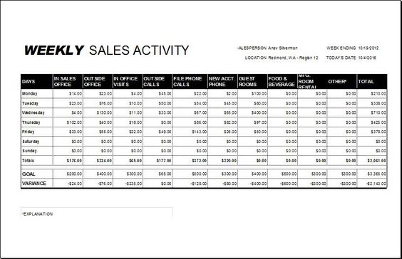 Weekly Sales Report Template DOWNLOAD at http\/\/wwwbizworksheets - sample weekly report