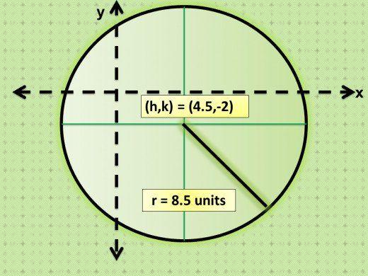 7d0c11cbfe4c85d7872fe1be53178888 - How To Get The General Form Of A Circle