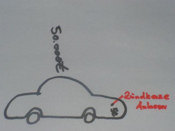 Initiatoren sind wie die Zündkerze eines Autos. In der Masse gering, doch der Motor springt ohne nicht an www.purposefinder.at
