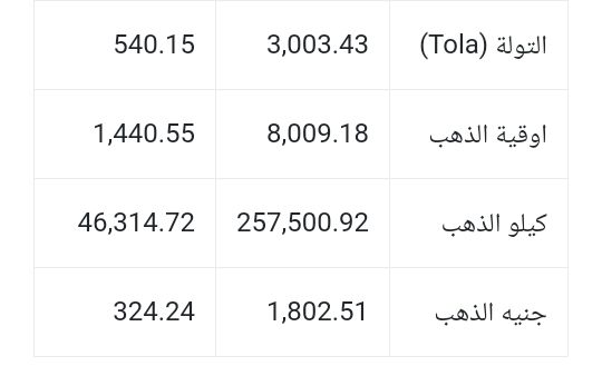 سعر الذهب بالدولار والليرة التركية Math Math Equations