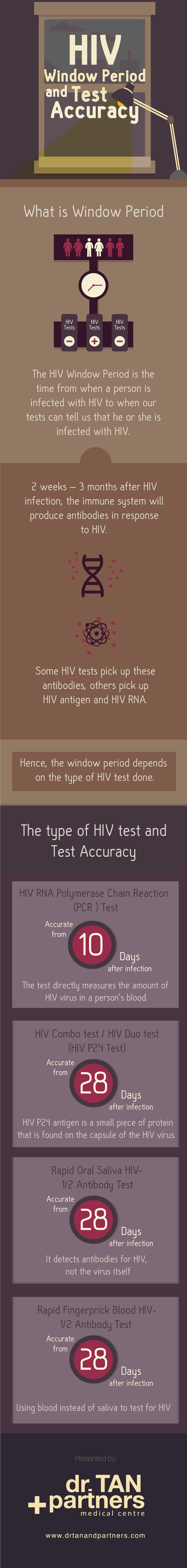 hiv testing now as easy as at home pregnancy test hiv test and