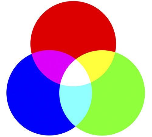 Additive Color occurs when you add all the primary colors of light together to get white.