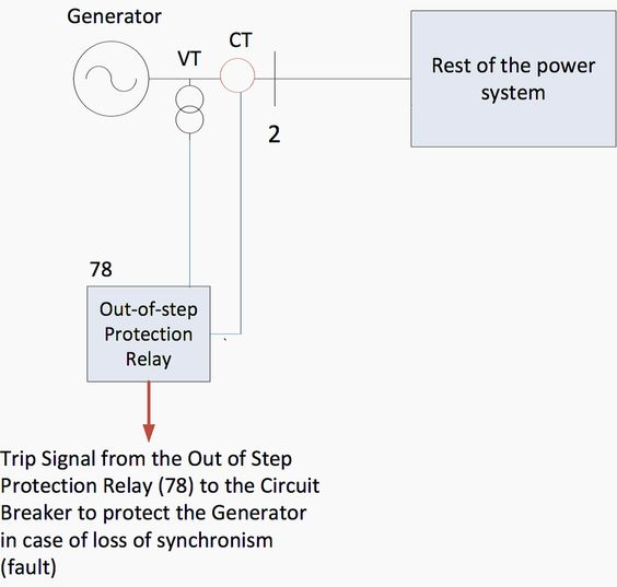 Implementation of out-of-step relays to protect generators Relay - sample conduit fill chart