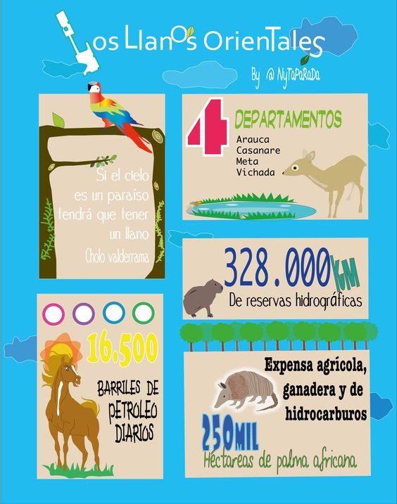 Recursos naturales y riquezas de los llanos orientales #Infographic