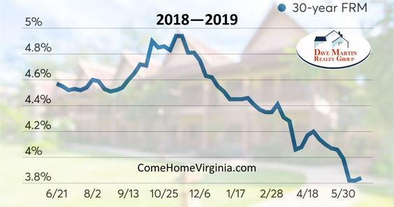 Mortgage Rates Are Down You can buy a house for less this year