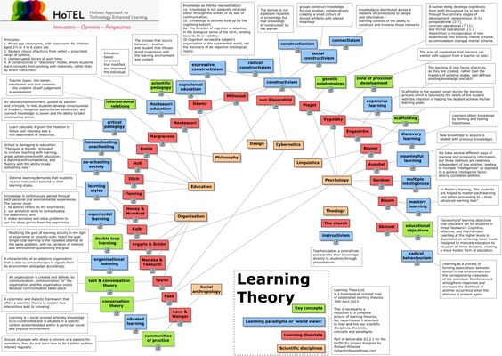 """What are the established learning theories?"" - amazing concept map! #infographic"