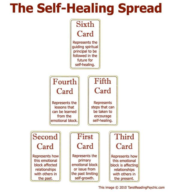 Tarot Spread Tarot Pinterest Tarot card spreads, Tarot and - non profit organizational chart
