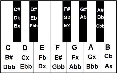 We now have a whole set of enharmonic equivalents.