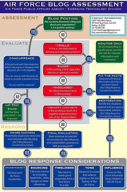 Air Force Blog Assessment via Jeremiah Owyang (@jowyang)