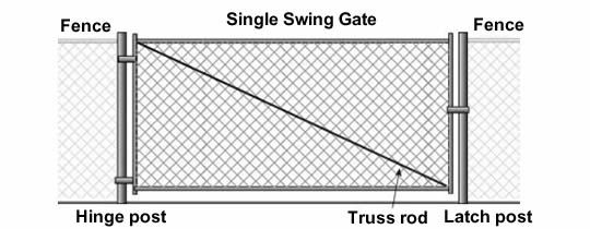 Chain Link Fence Gate Types And Installation In 2020 Chain Link Fence Gate Chain Link Fence Chain Link