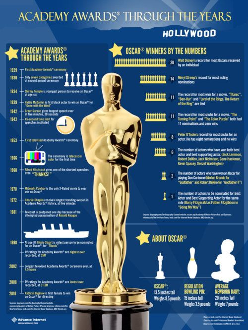Infographic - History of the Academy Awards