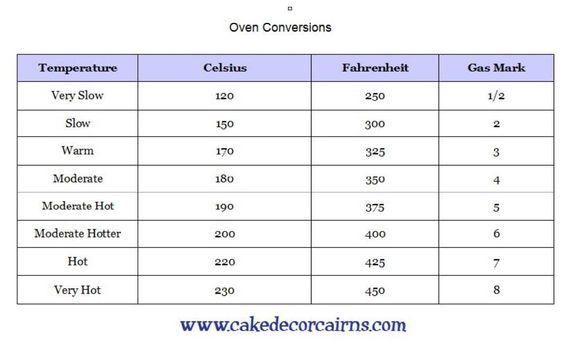 fahrenheit to celsius conversion chart pdf
