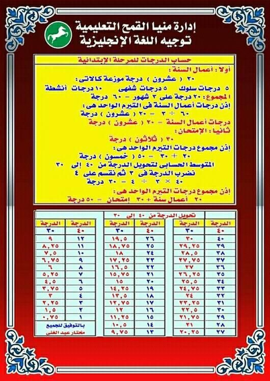 Pin By عصام معروف On تعليم مصر Blog Posts Periodic Table Post