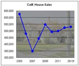 California House Sales, Prices to rise in 2013