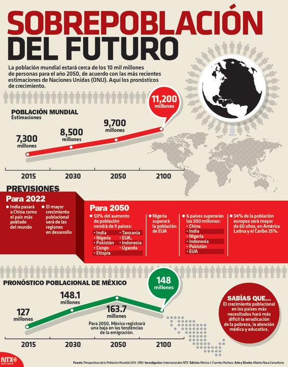 ¿#SabíasQue la población mundial estará cerca de los 10 mil millones de personas para el año 2050? #InfografíaNotimex