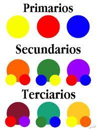 Resultado De Imagen De Colores Primarios Y Sus Combinaciones Colores Primarios Y Secundarios Colores Primarios Combinacion De Colores Primarios
