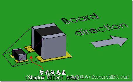 SMD零件可以走波峰焊接製程?