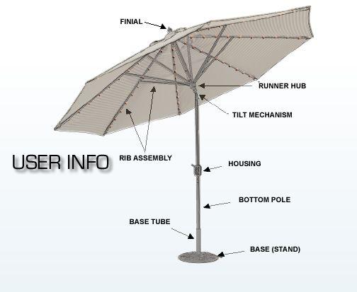 Patio Umbrella Replacement Parts Patio Umbrella Patio Outdoor