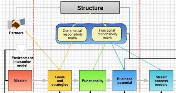 Best Paid and Free Flow Chart Makers Business PowerPoint - free resume makers