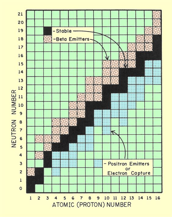 Nuclide Chart Showing the Relationship between Radioactive and Stable Nuclides