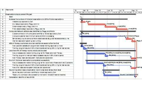Critical Path Template 8 Templates Sample Resume Resume