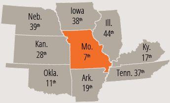 Missouri's Property Tax Index