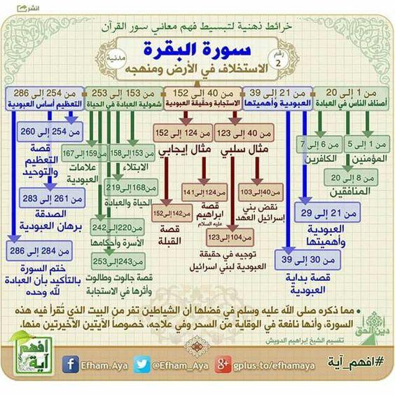 خرائط ذهنية لتبسيط فهم معاني سور القرآن الكريم 7db079f28f37ece7a59d85f0b353ba79