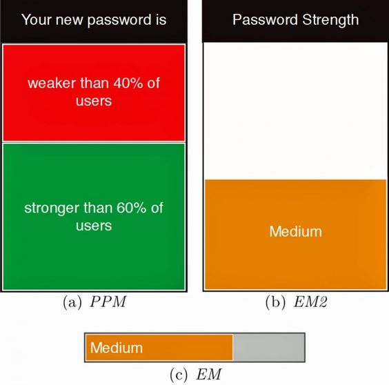 Meters grading the strength of passwords had a measurable impact in helping users pick stronger passcodes