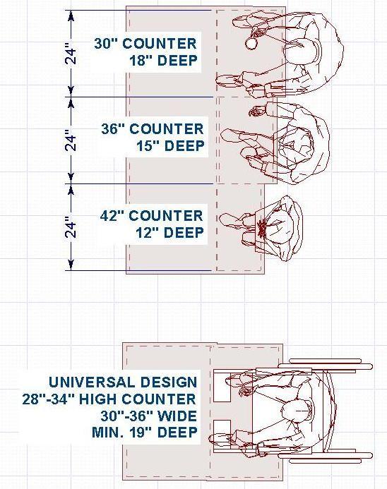 Click To Enlarge U2014 Kitchens U0026 Baths In Lincoln, Nebraska. Kithen Design  Rule 9 Illustration. | Graphic Standards | Pinterest | Lincoln Nebraska,  Kitchen ...