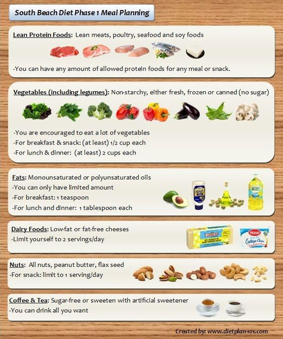 South Beach Diet Phase  Indian Food